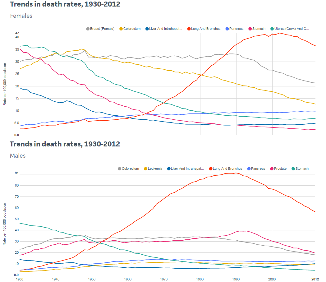 cancer treatment and death rates